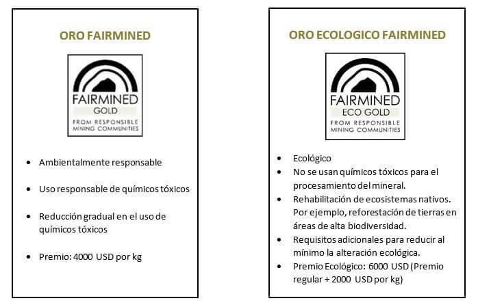 Oro Ecologico fairmined